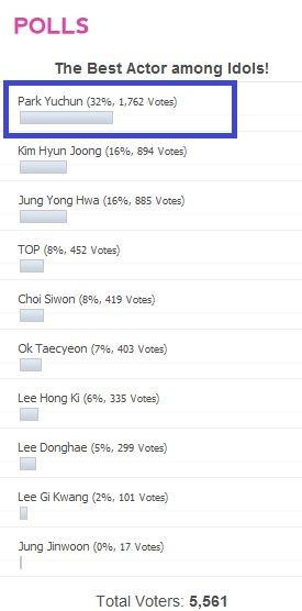 Park Yoochun chiến thắng trong cuộc bình chọn Nam diễn viên xuất sắc nhất trong số các thần tượng của Kpop Express